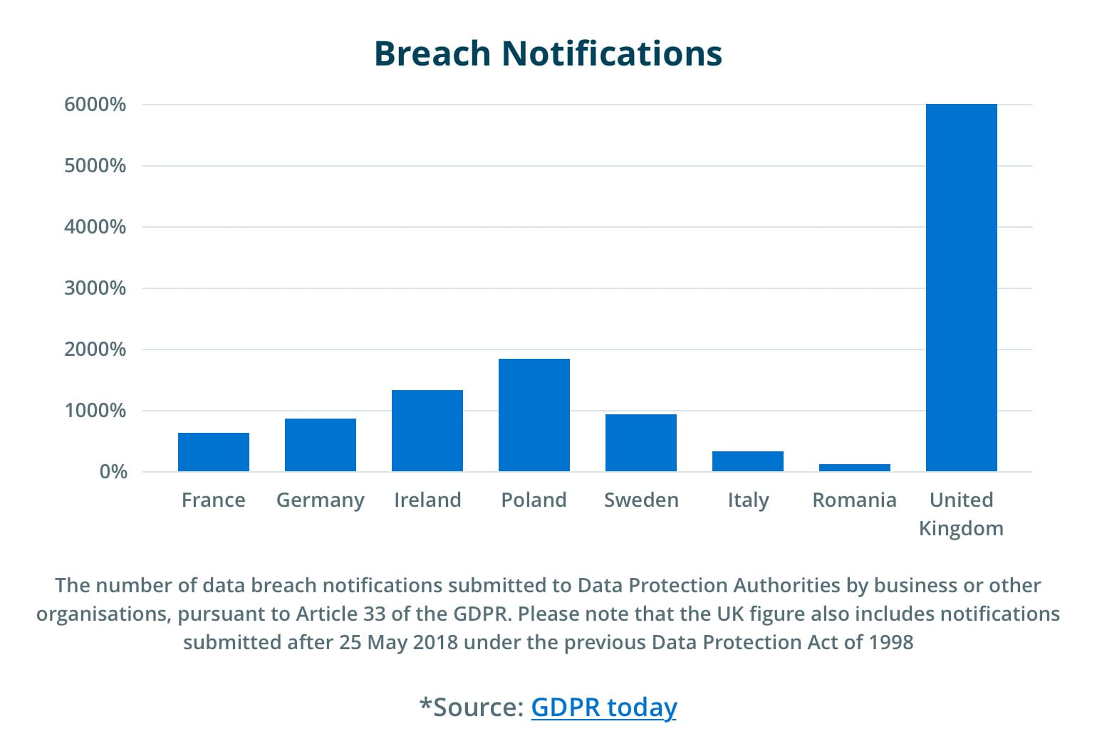 Penalties for Data Breaches