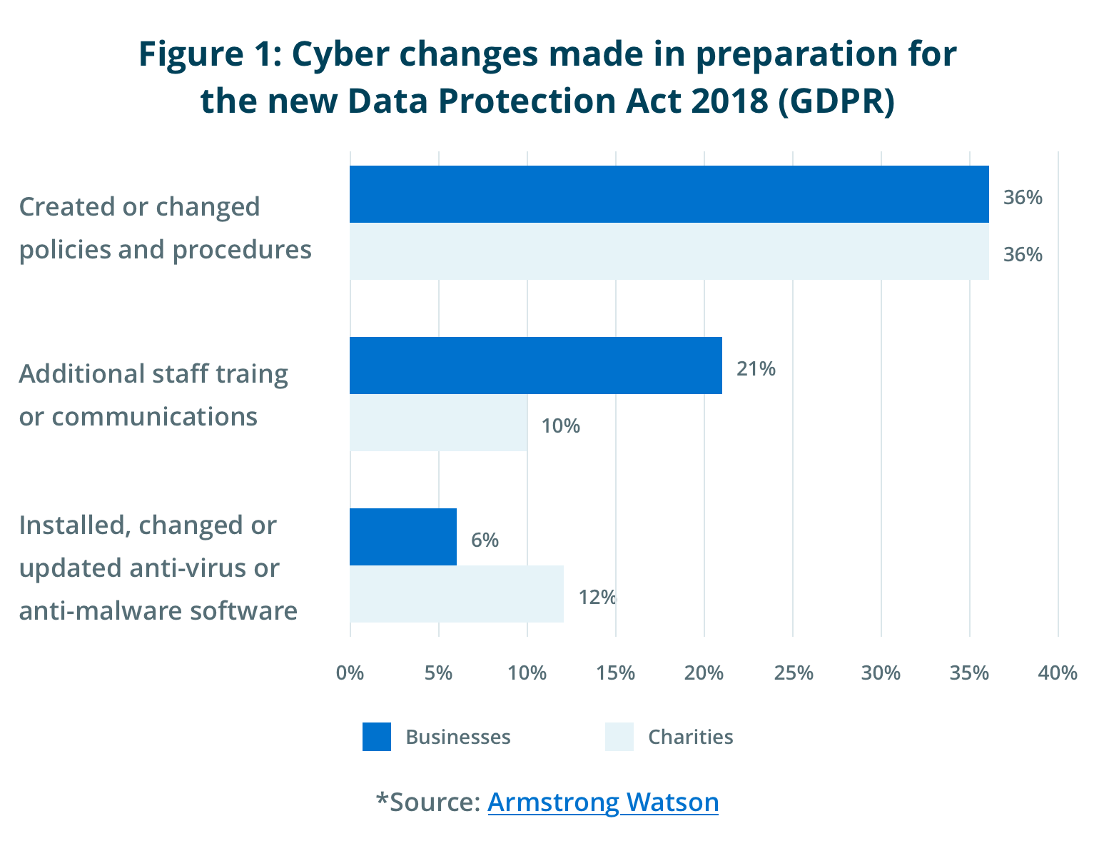 Cyber changes made in preparation for the new Data Protection Act 2018 (GDPR)