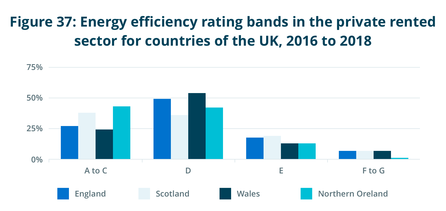 Energy efficiency rating bands in the private rented sector for countries of the UK, 2016 to 2018