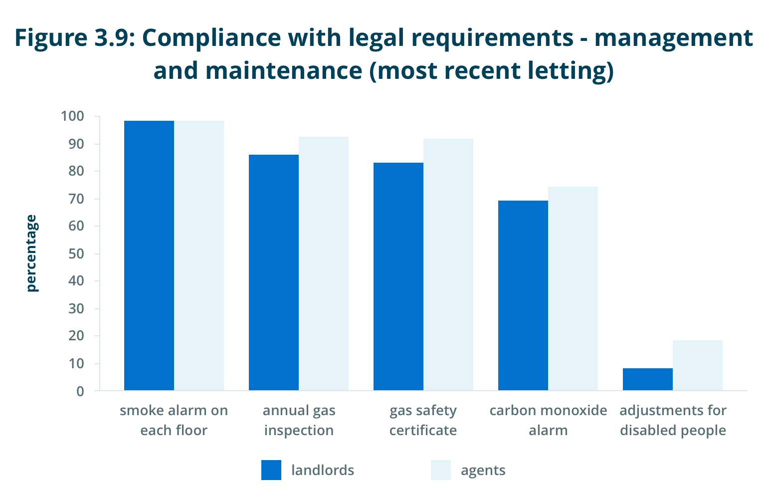 Compliance with legal requirements - management and maintenance (most recent letting)