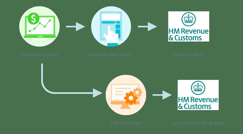 Making tax digital' – what is it?