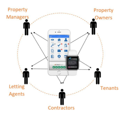 property portfolio community