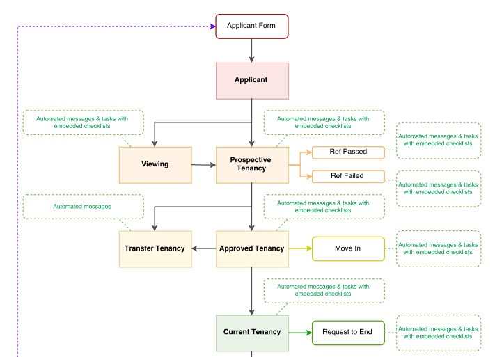 tenancy onboarding process