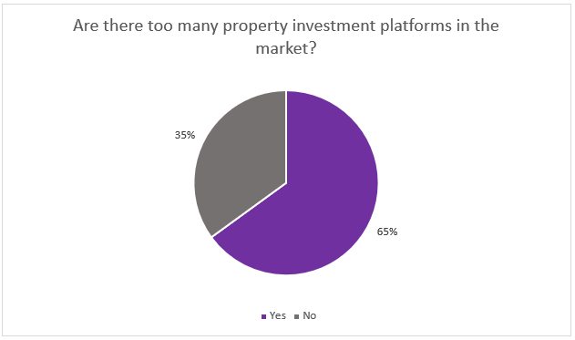 Are there too many property investment platforms?