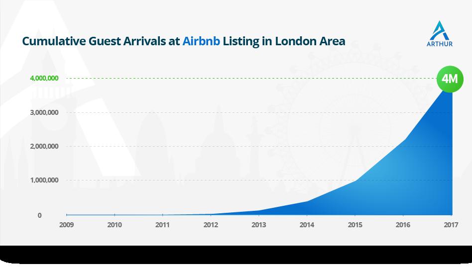 air-bnb-guest-arrivals