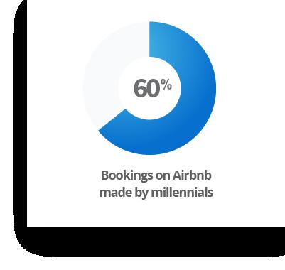millennials-air-bnb