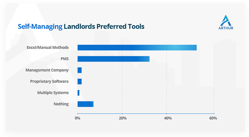 Self-managing landlords preferred tools - Arthur Online