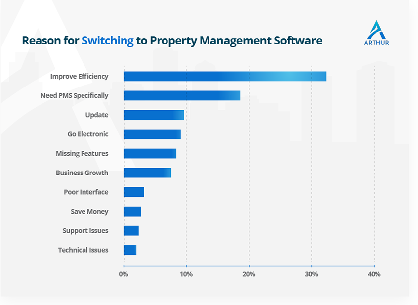 Reason for switching to Property Management Software - Arthur Online