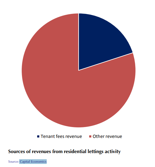Tenant fee revenue