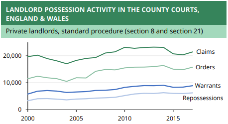 landlord-possession-activity