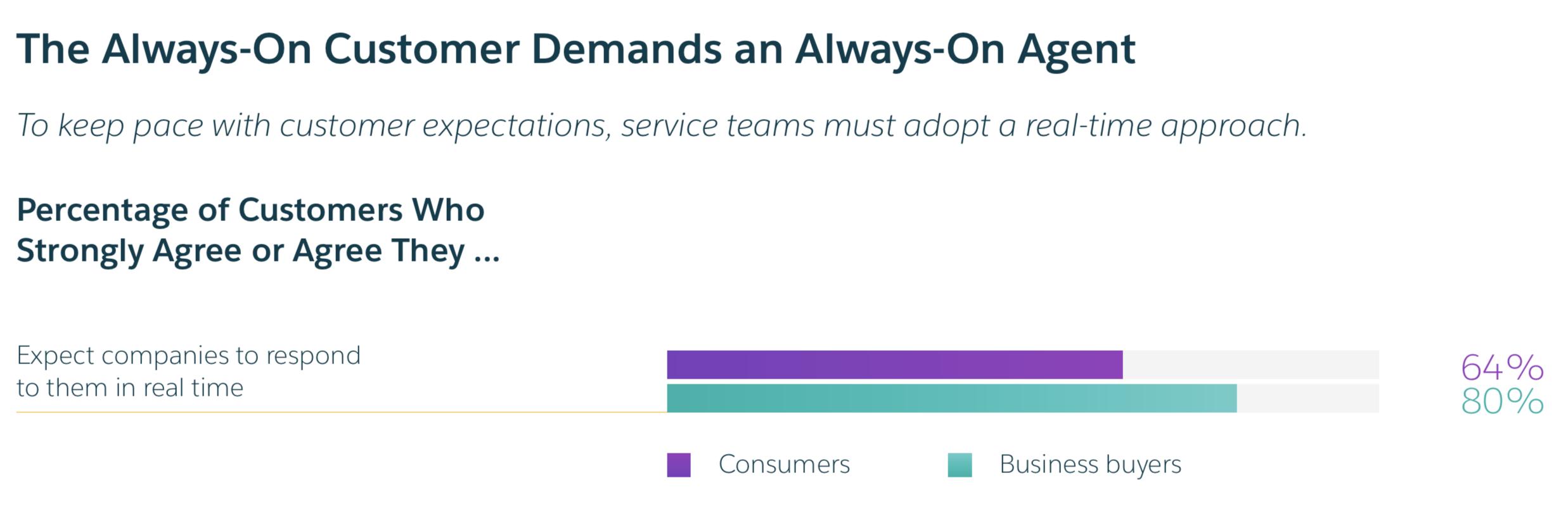 always-on-customer-agent